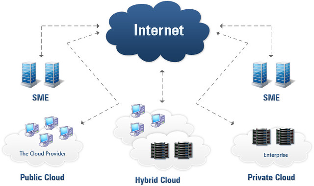 What Are the Cloud Computing Deployment Models?
